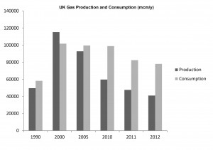Graph of UK gas production v consumption