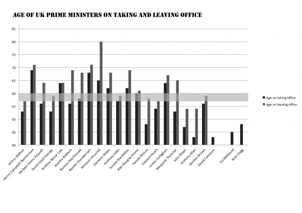 Chart showing the ages of British prime ministers