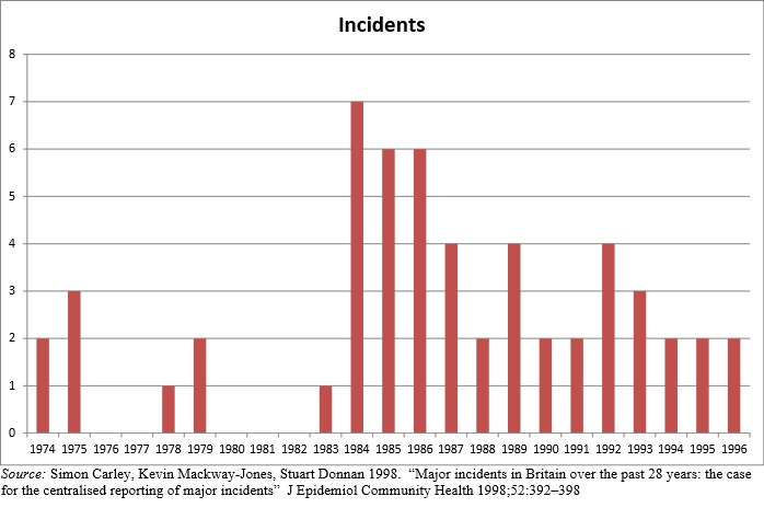 UK Major incidents 1974-96