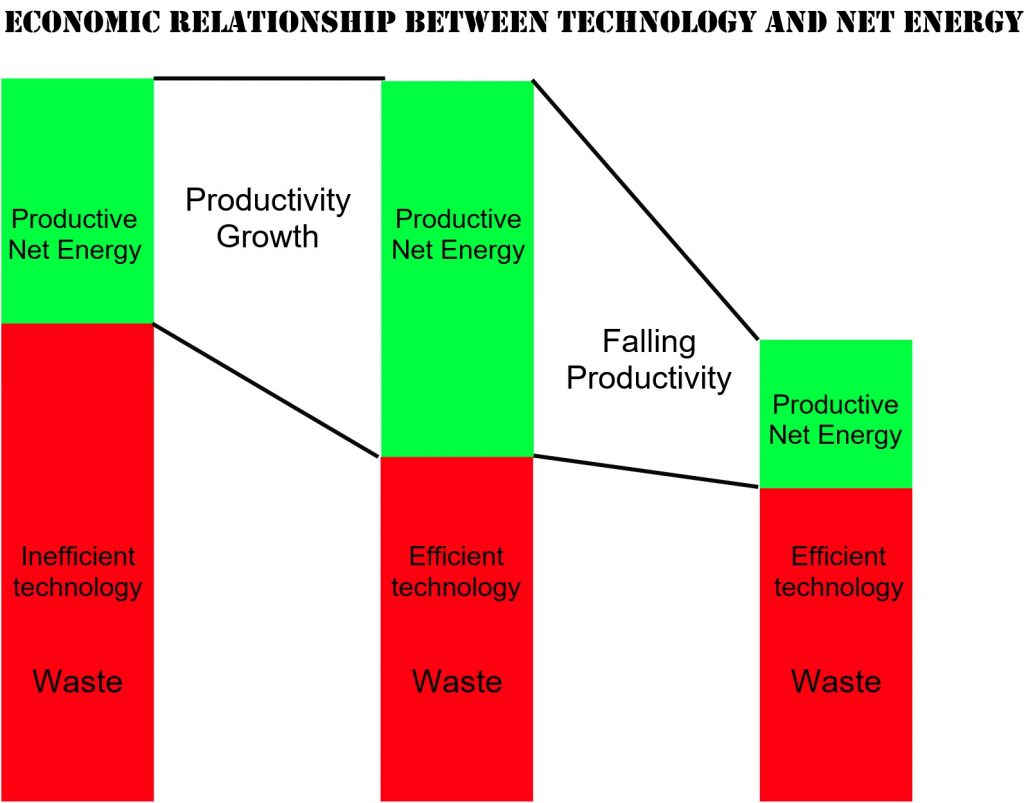 Net energy - falling productivity