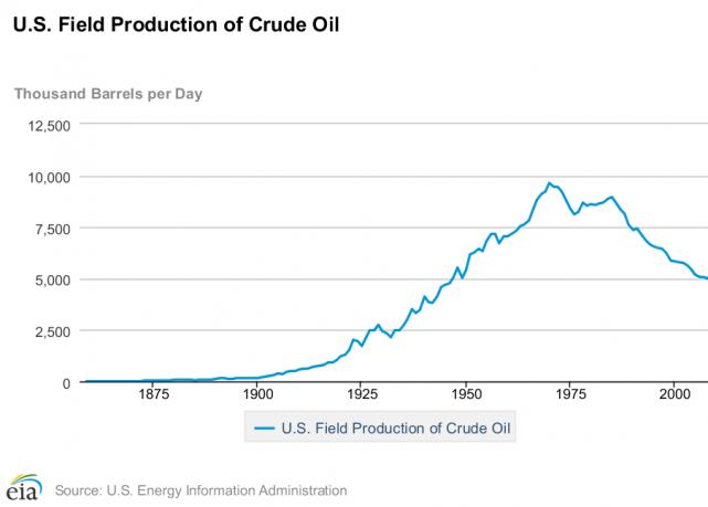 US shale oil and the Seneca effect | Consciousness of Sheep