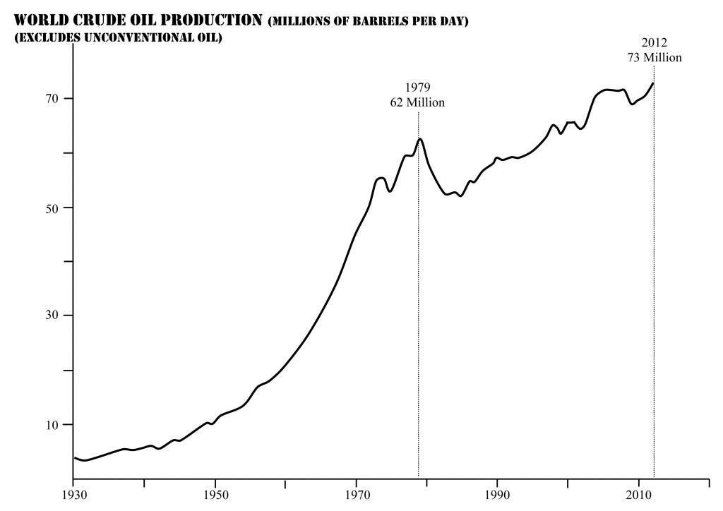 World_Crude_Oil_Production