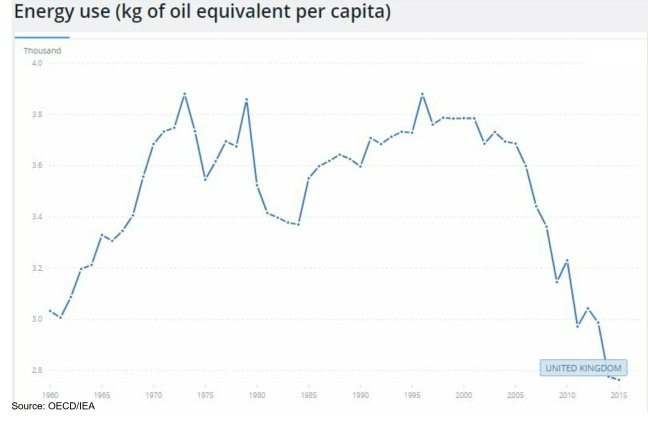 UK Energy per capita 1960-2015