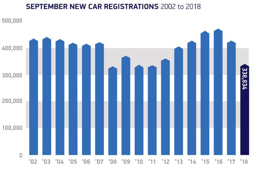 Car sales 2018