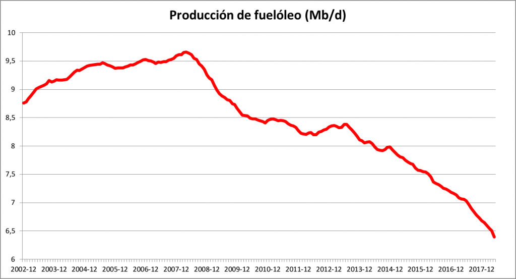 Heavy oil production