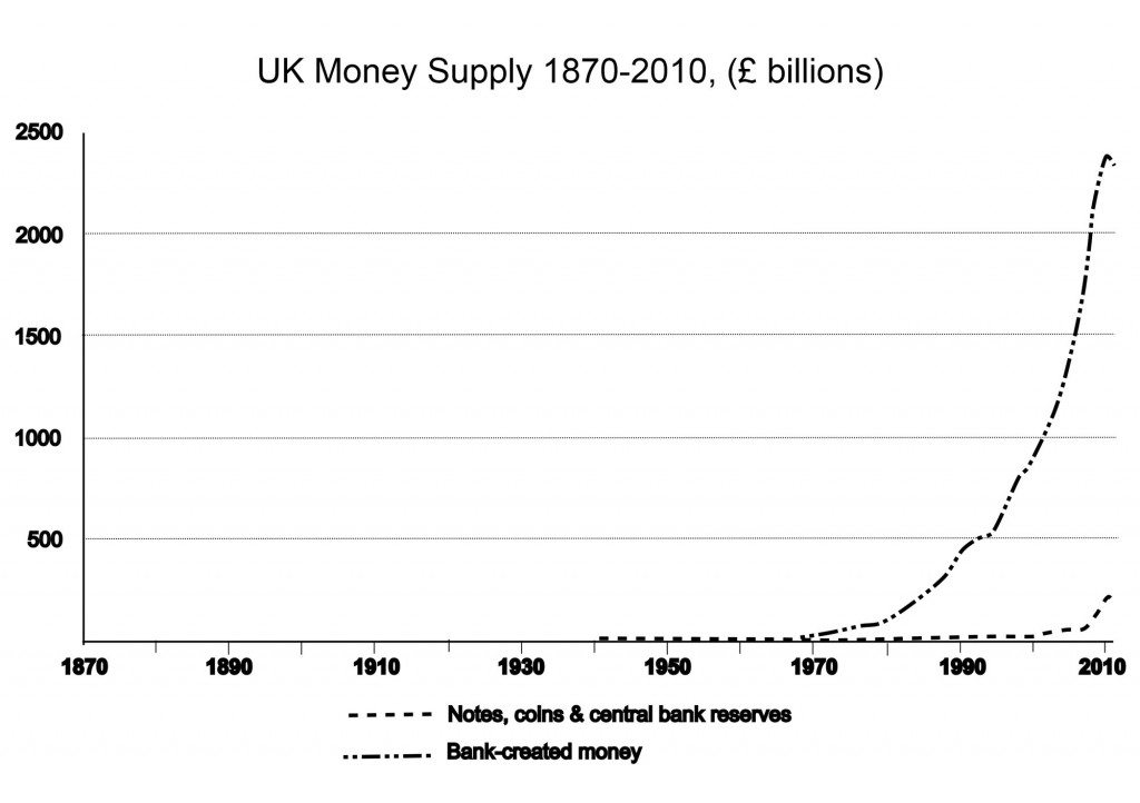UK Money Supply