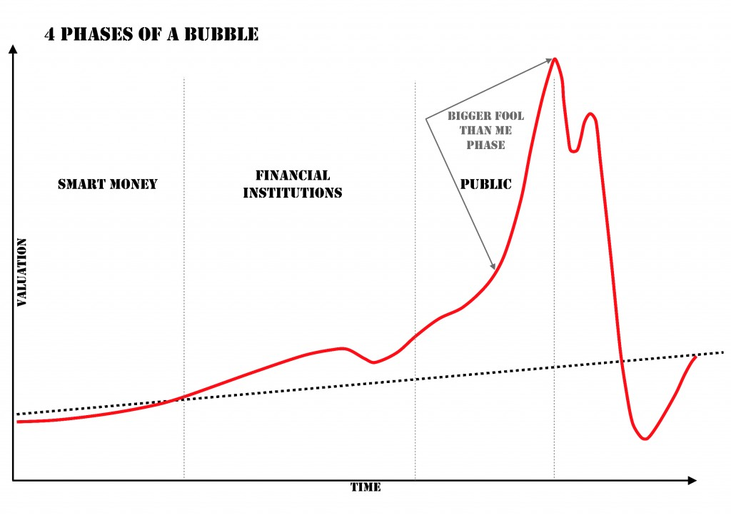 The phases of a bubble