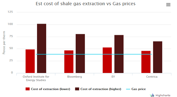 UK Shale gas costs