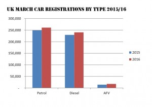 Car Registrations 2016