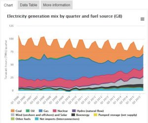 Ofgem UK power generation