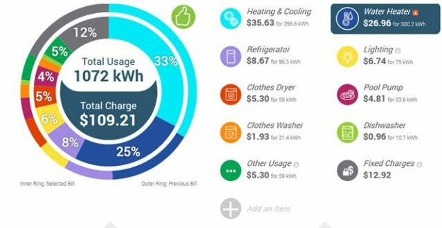 Direct energy report