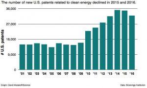 Peak patents