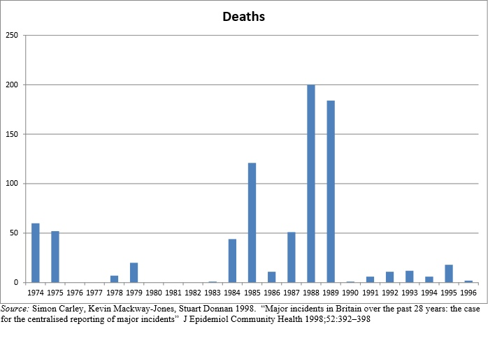 UK Major incident deaths 1974-96