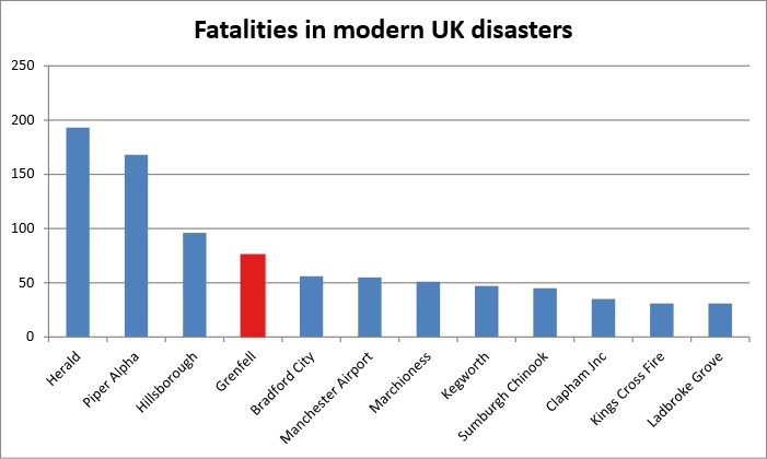UK disasters by number of fatalities