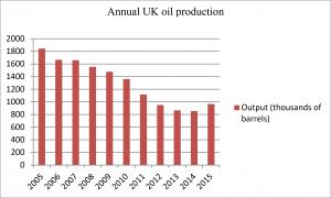 UK oil production 2005-2015