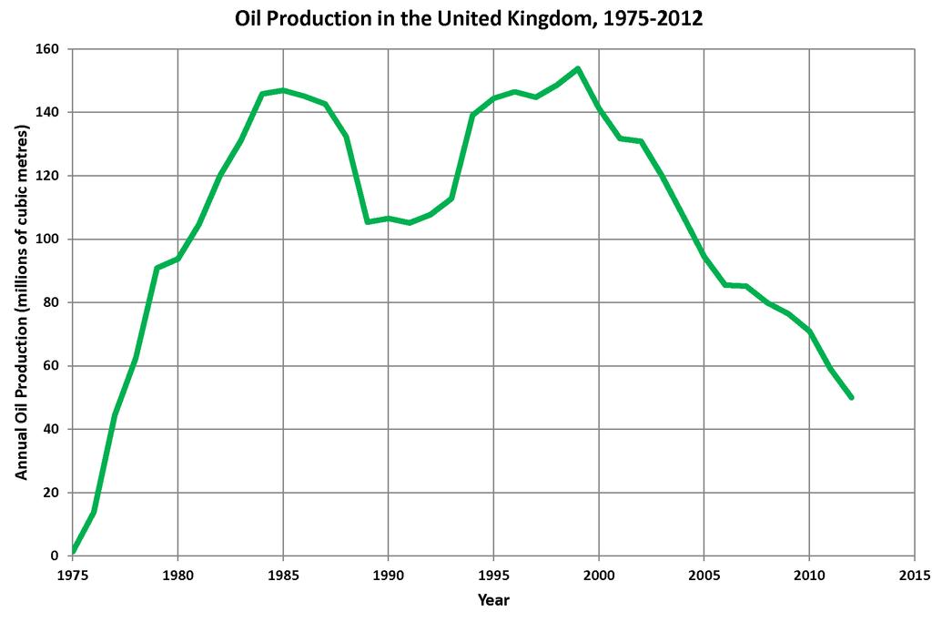 UK Oil Production
