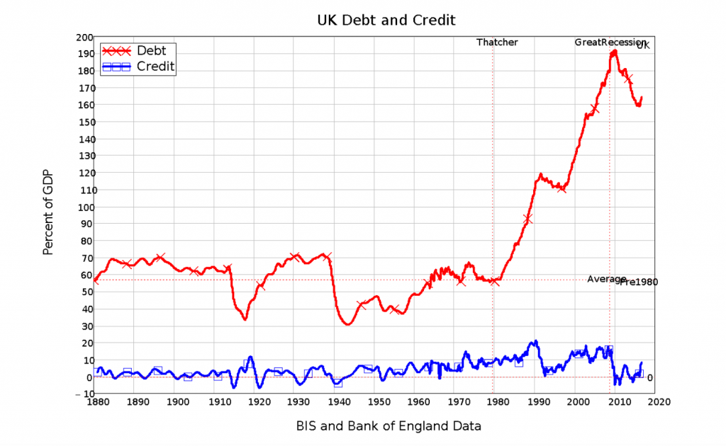 Thatcher Debt