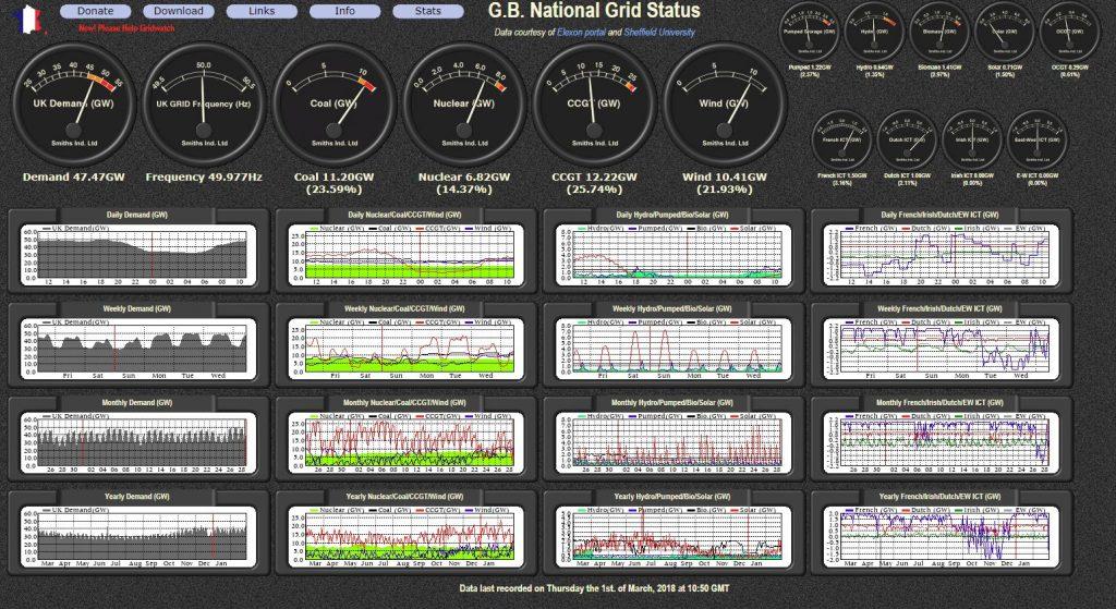 UK National Grid 1.03.2018-10.55am