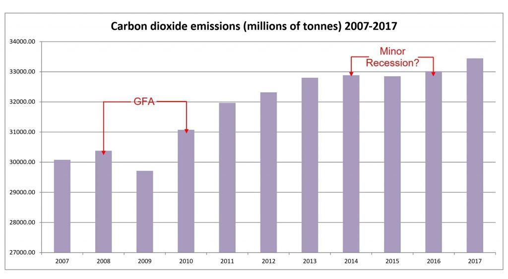Global carbon emissions 2007-17