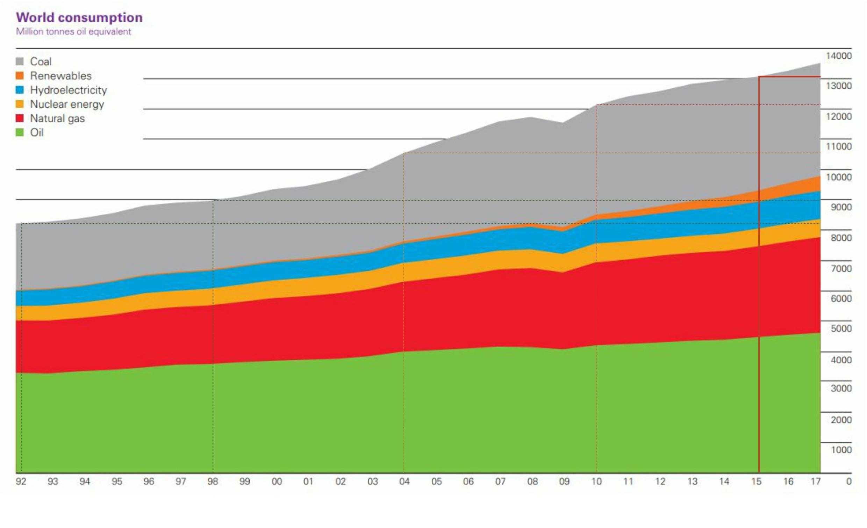 World Energy Consumption 2017