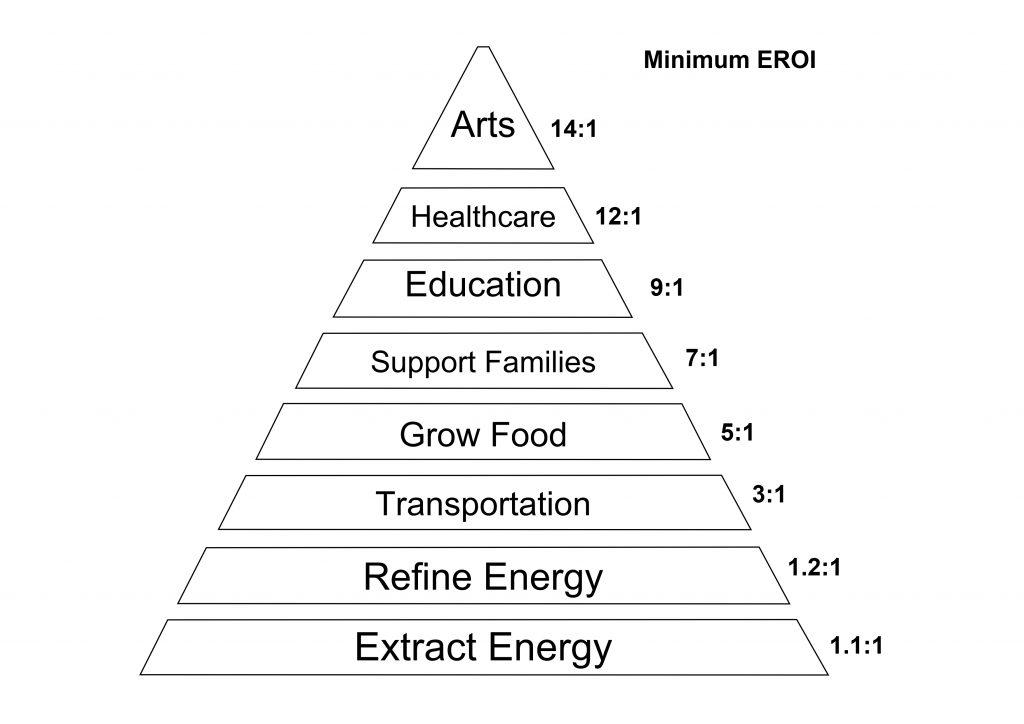 Hall's EROI hierarchy