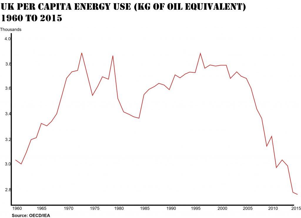 UK net energy per capita