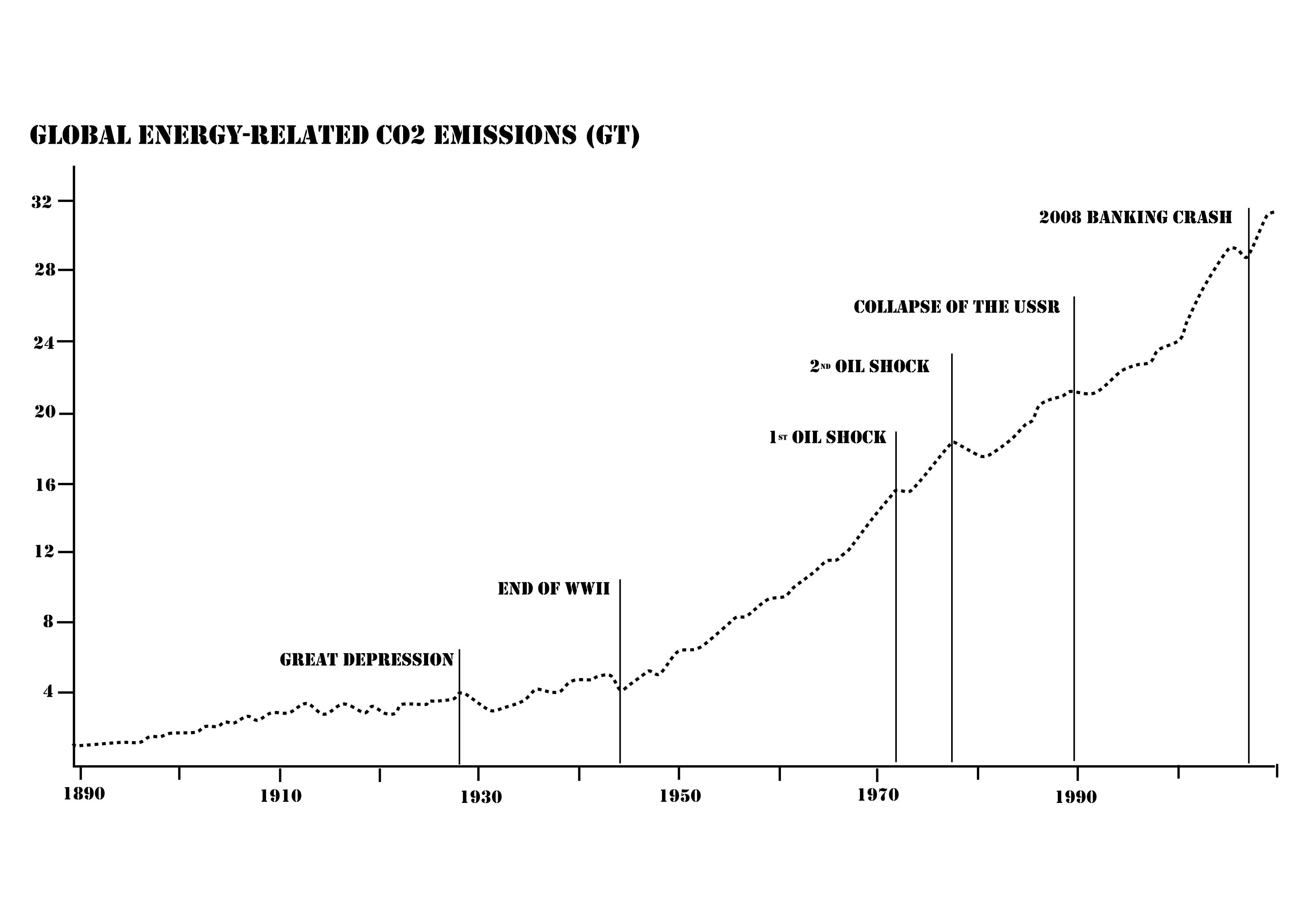 CO2 emmissions and slumps