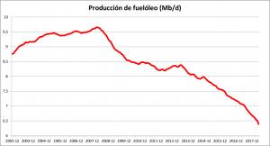 Heavy oil production