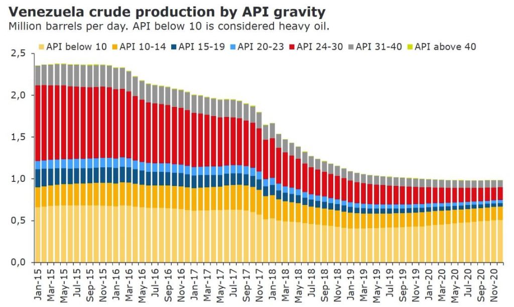 Venezuelan heavy oil production