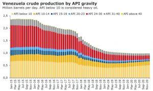 Venezuelan heavy oil production